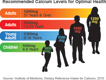 Recommended Calcium Levels for Optimal Health